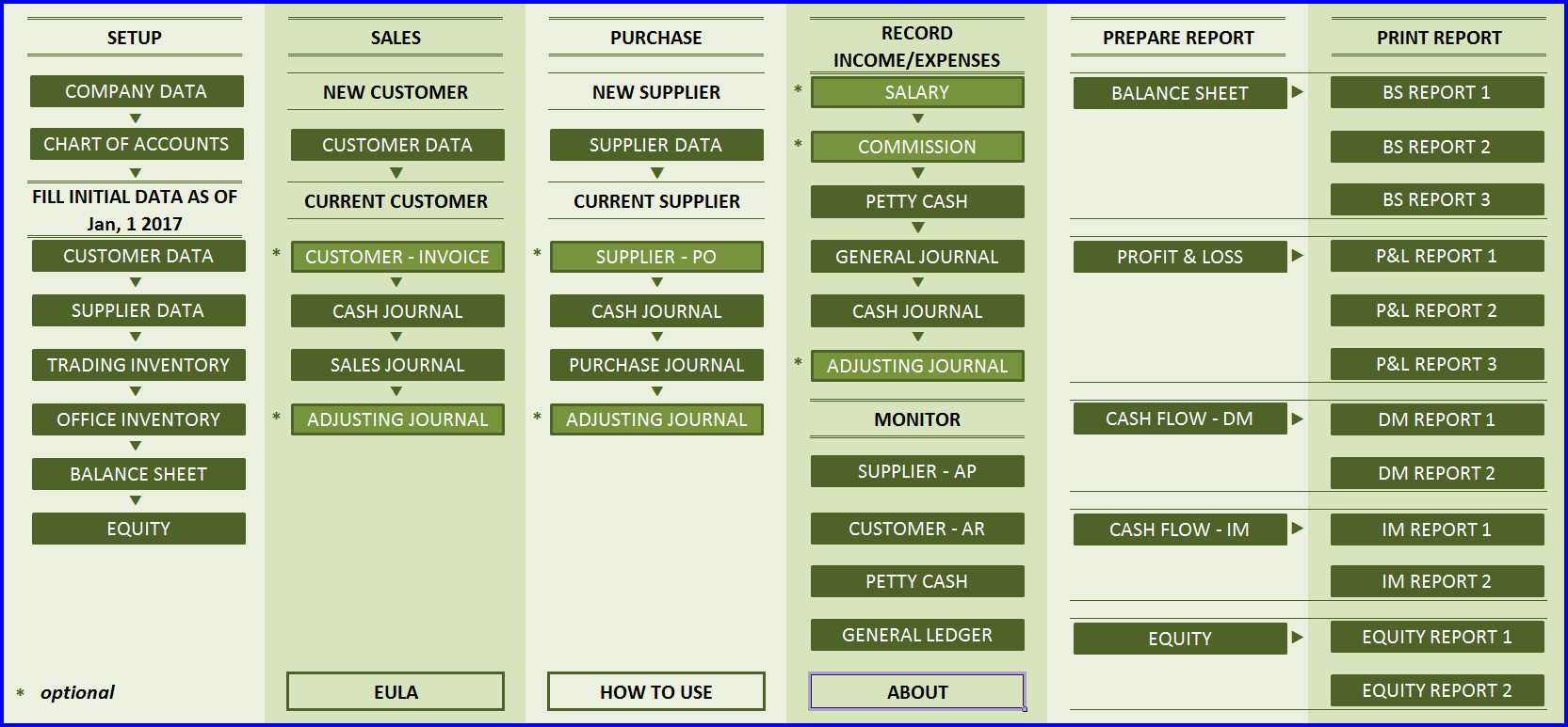 Accounting System Template - Front Panel