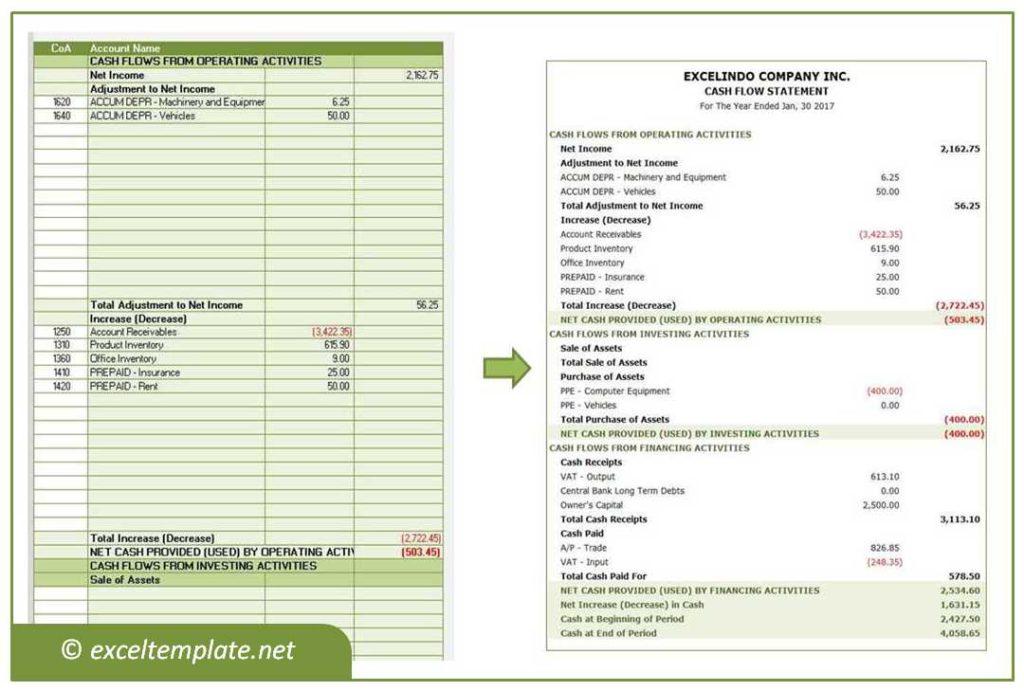 Cash Flow Statement - Indirect Method