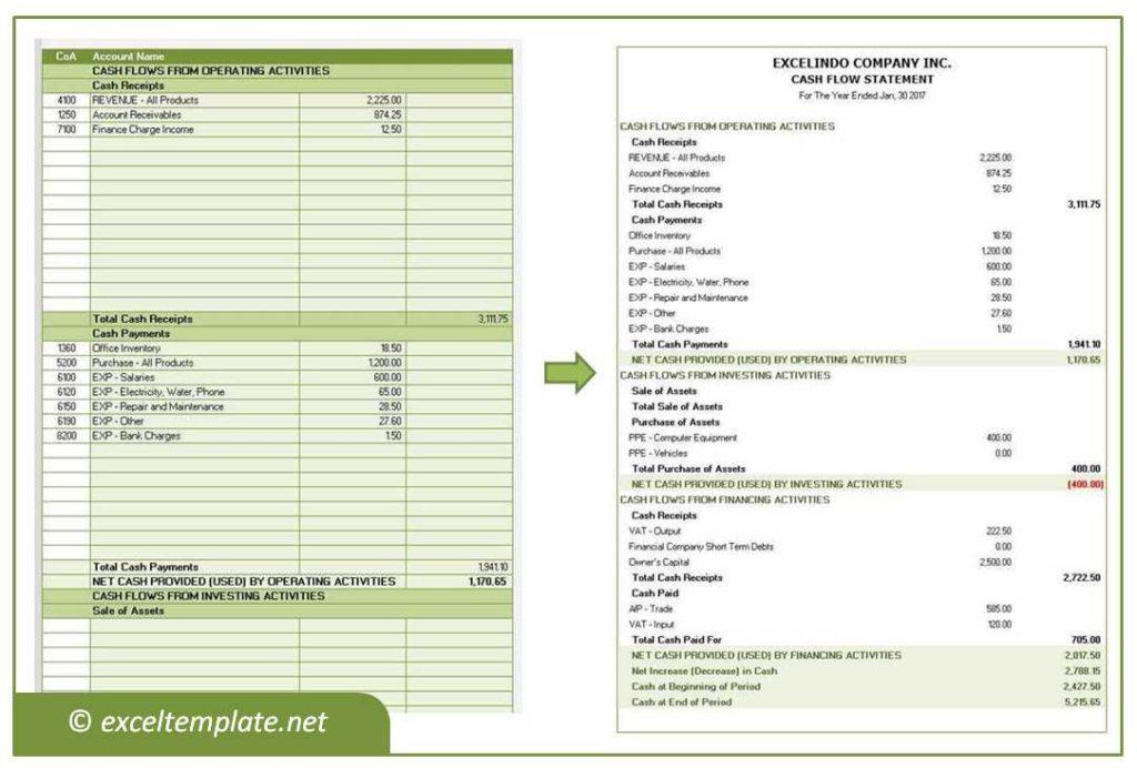 Cash Flow Statement - Direct Method