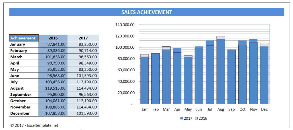 Sales Chart - 2 Year Comparison