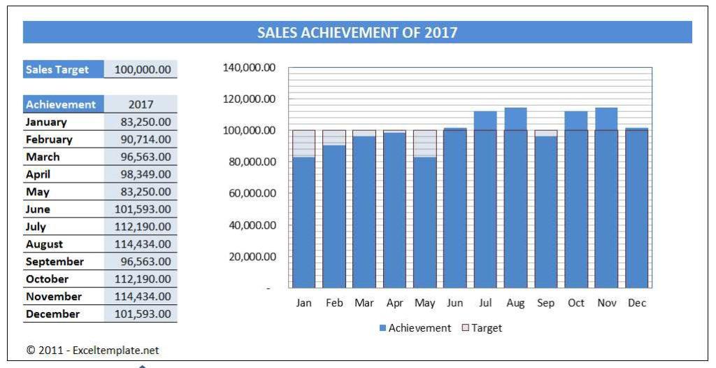 Sales Chart - Fixed Target Bar