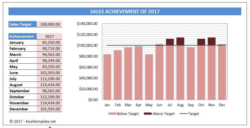 Sales Chart Template - One Target Line