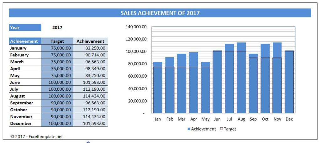 Sales Chart - Variable Target Bar