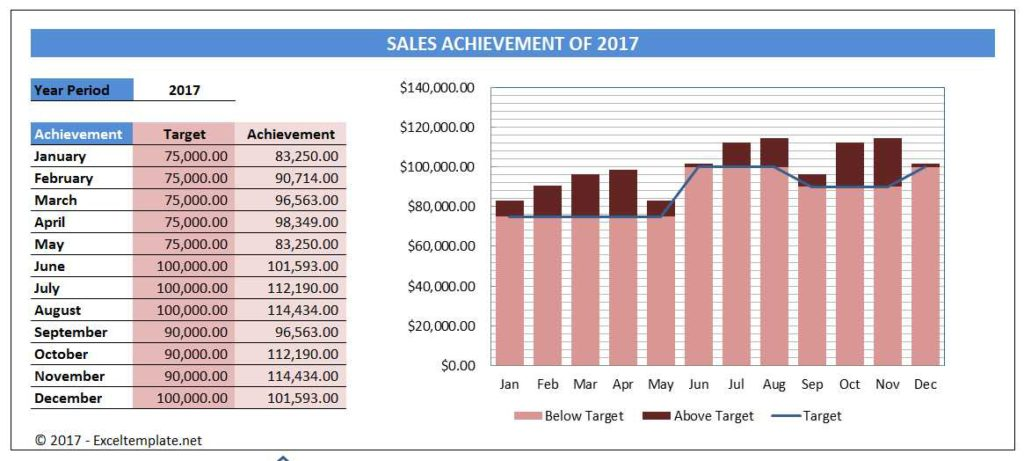 Simple Sales Charts The Spreadsheet Page