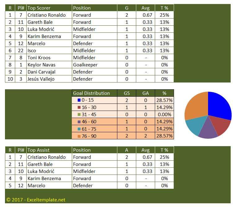 European Football League - Top Scorer - Goals - Assist