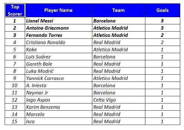 European Football League - Top Scorer