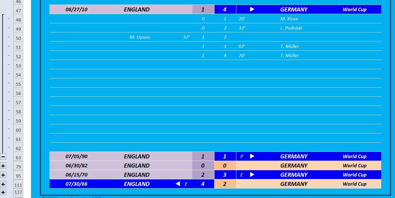 World Cup 2018 Head to Head Goal Scorers