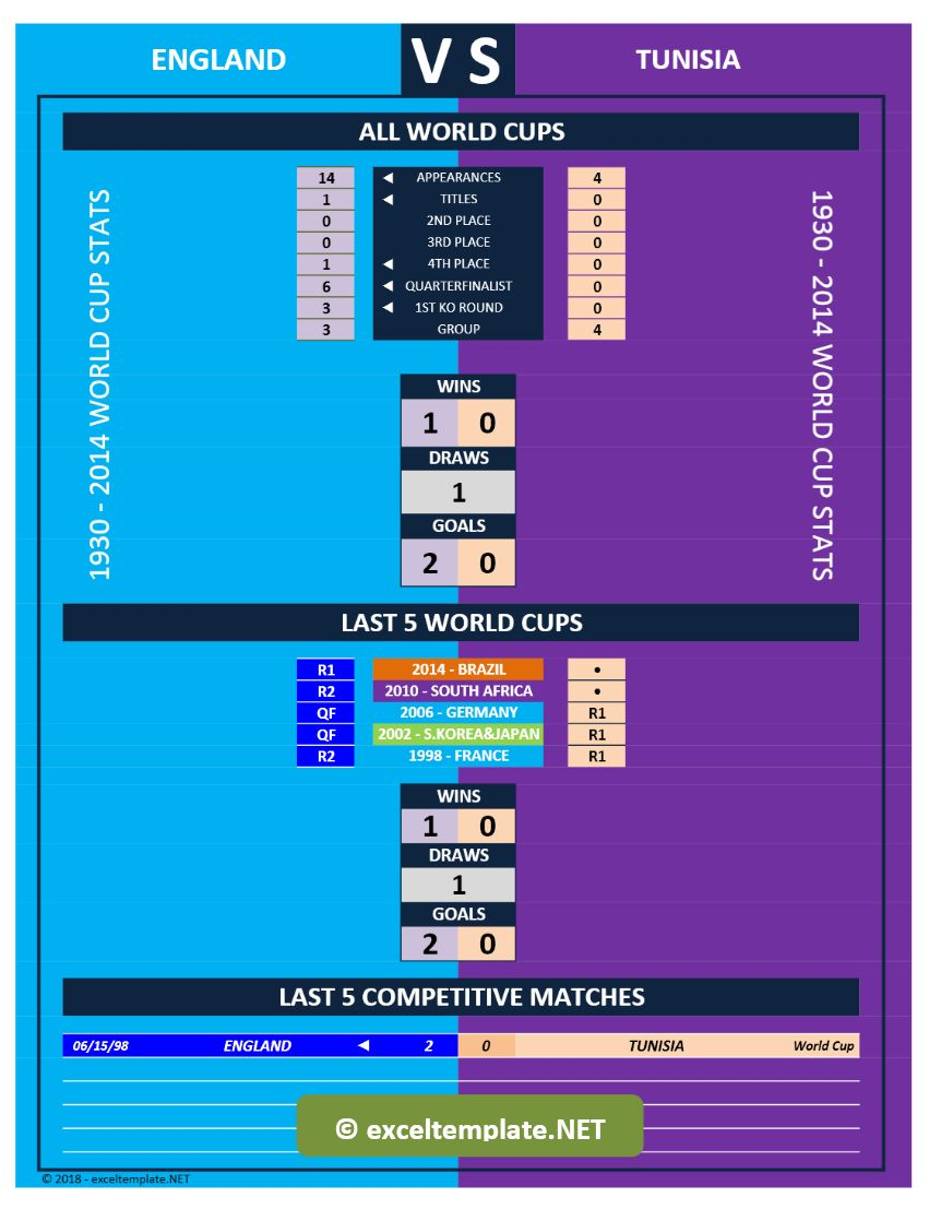 World Cup 2018 - Head-to-Head Stats