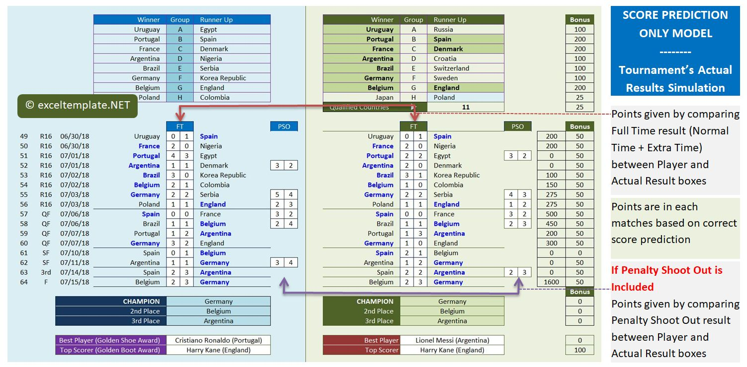 World Cup 2018 - Knock Out Rounds by Tournament Actual Results