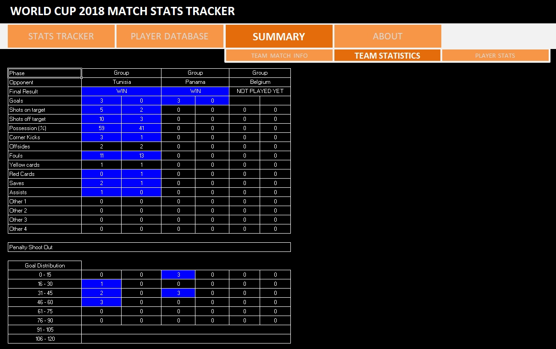World Cup 2018 Match Stats Tracker - Team Stats Summary