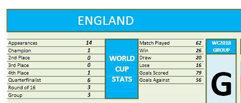 World Cup 2018 - Team Stats part A