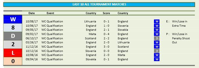 World Cup 2018 - Team Stats part E