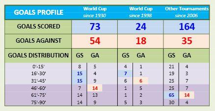 World Cup 2018 - Team Stats part H