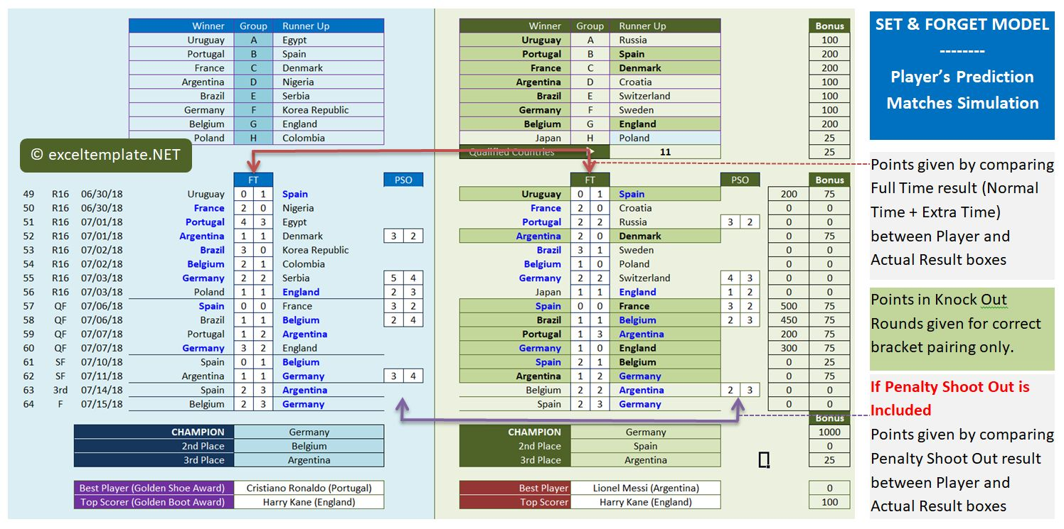 Wortd Cup 2018 - Knock Out Rounds by Players Prediction