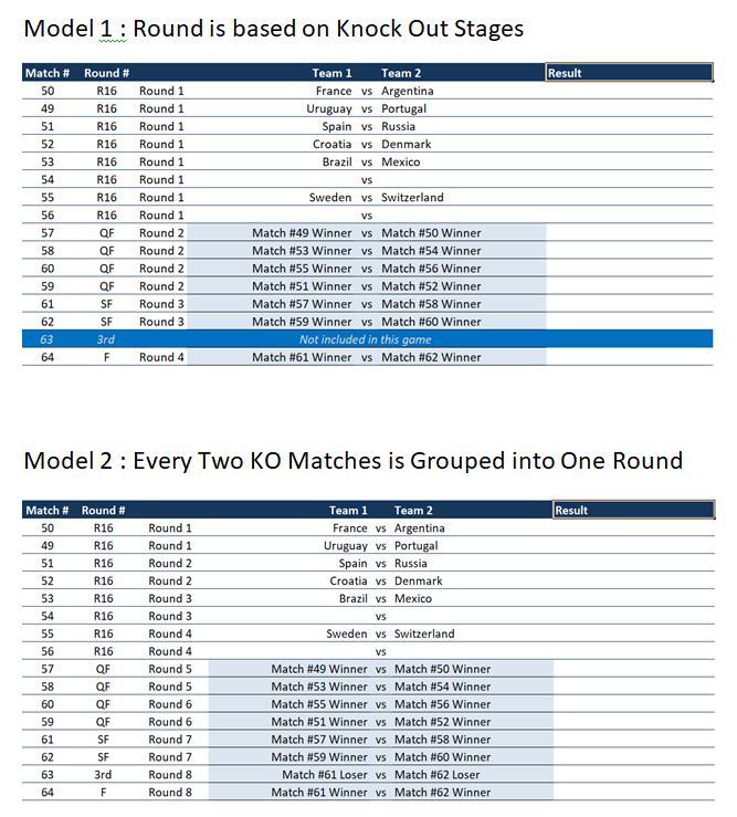 WC2018 KO - Last Man Standings Rounds