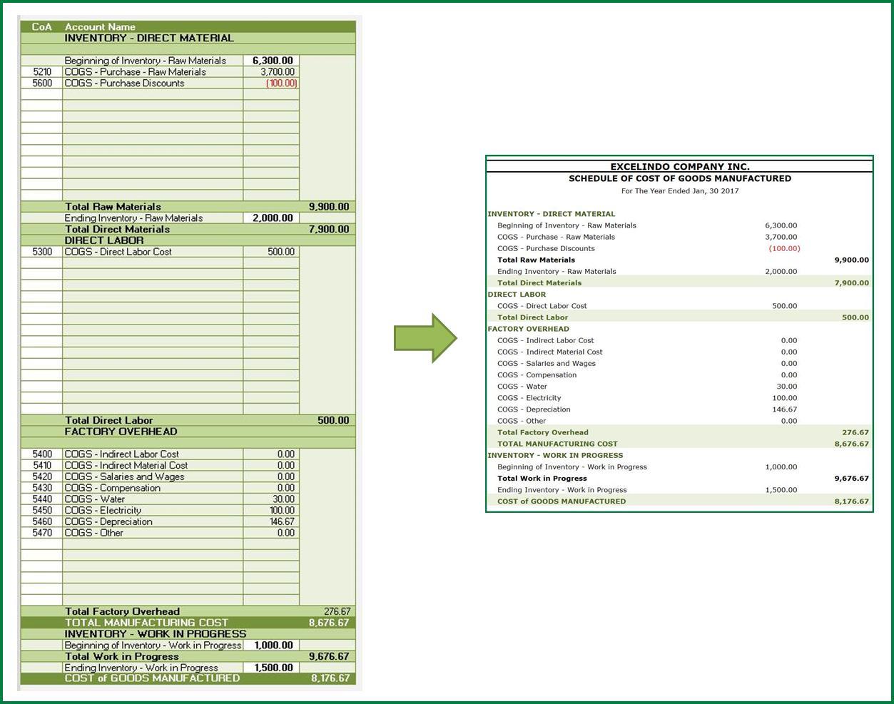 Schedule CoGM Report