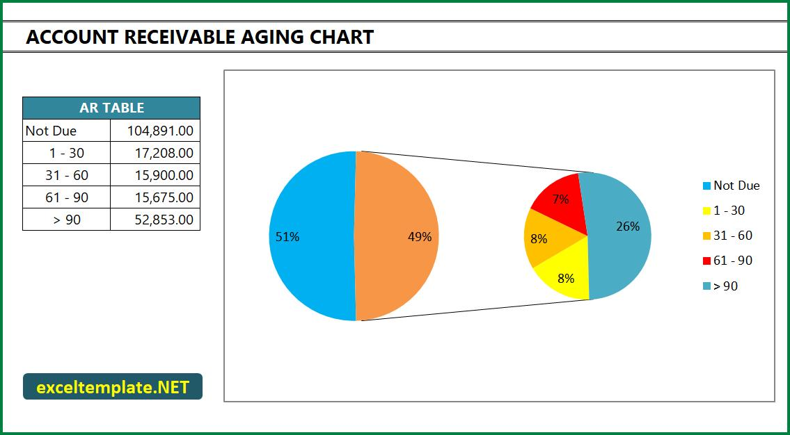Account Receivable - Aging Chart